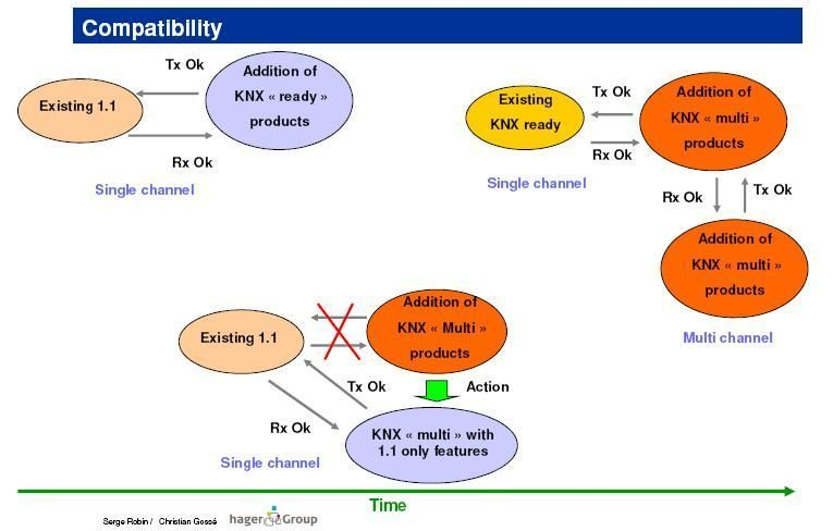 compatibility_knx-rf_single_and_multimode