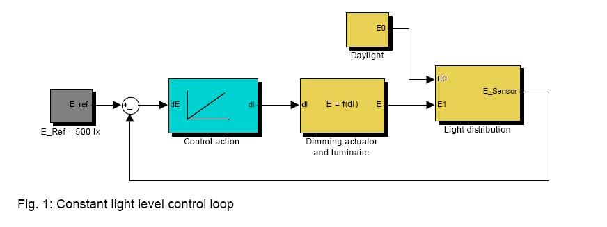constant_ligth_level_control_loop