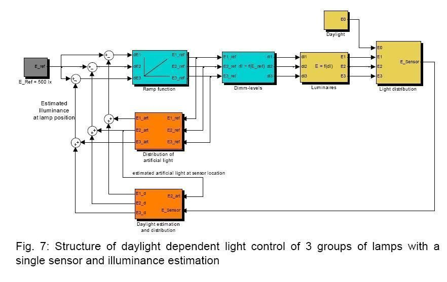 constant_ligth_level_control_loop_several_groups_of_lamps