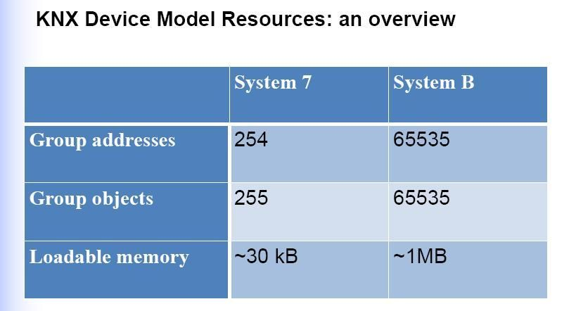 knx_device_model_resources